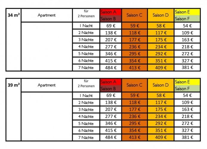 Apartment - Verkaufspreise 2016